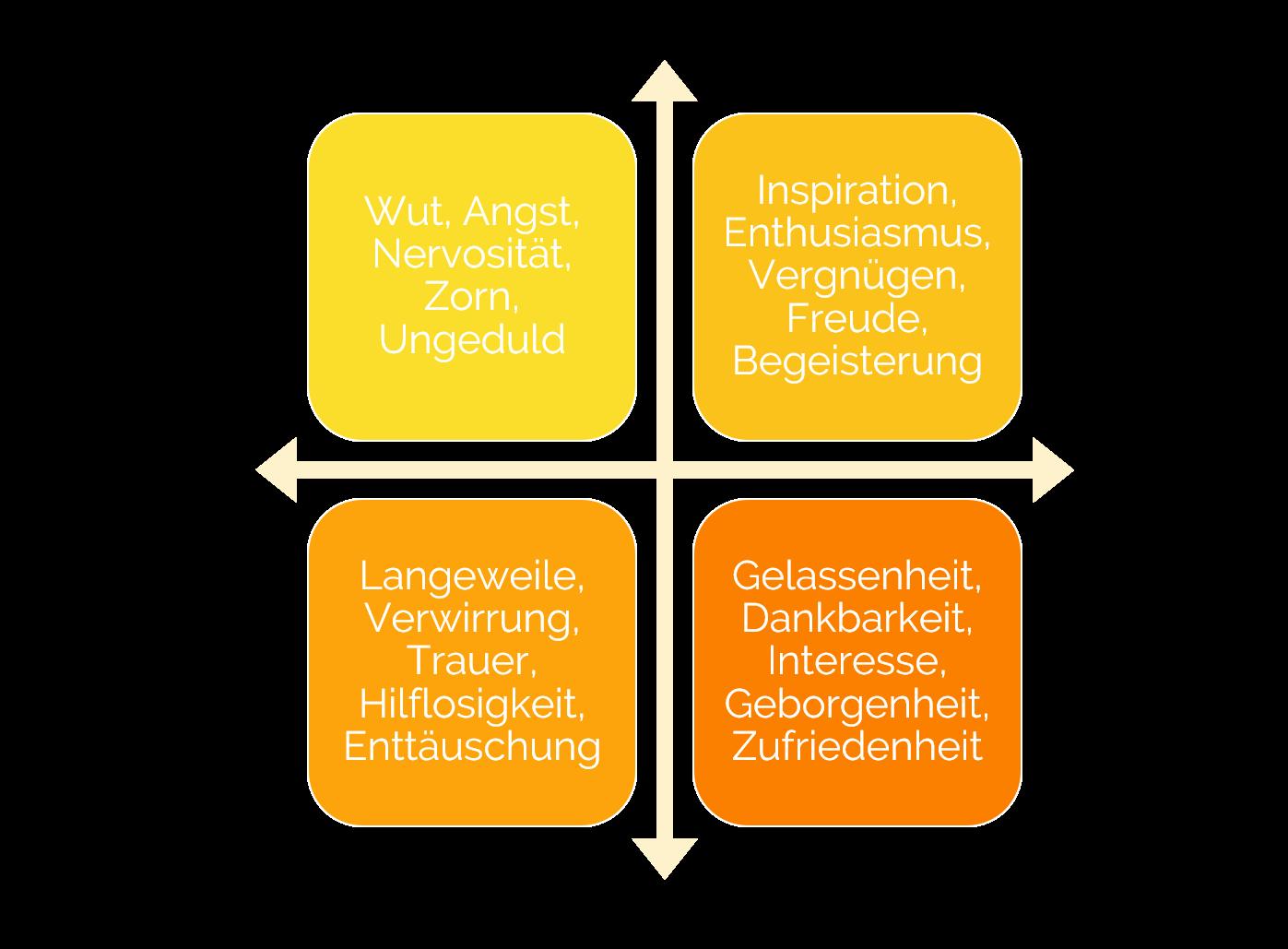 Valenz-Erregungs-Modell